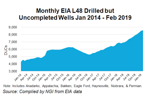 Drilled but Uncompleted Wells Graph